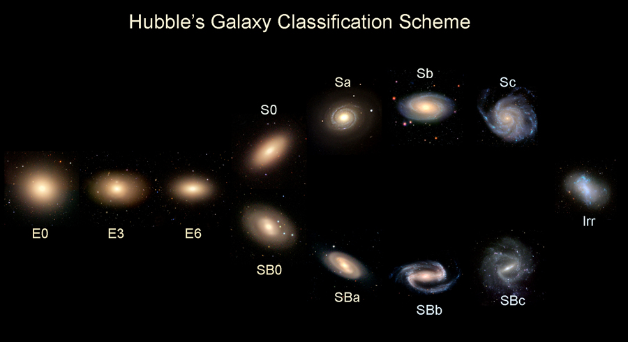 What kinds of astronomers are there?