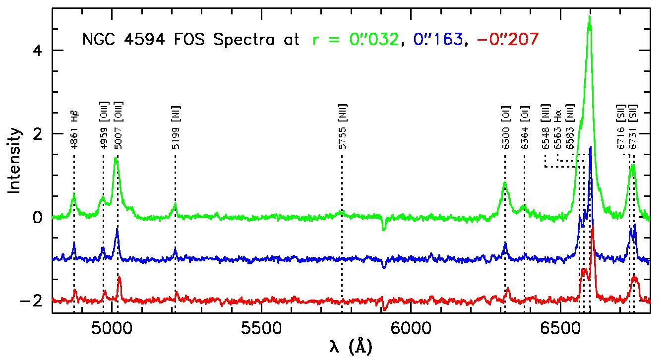 Emission Line Galaxy Hst Emission-line Spectra of